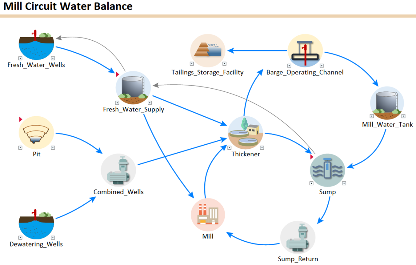 Mine Water Balance