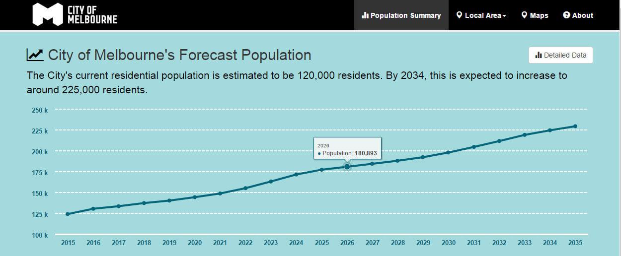 City of Melbourne's Forecast Population