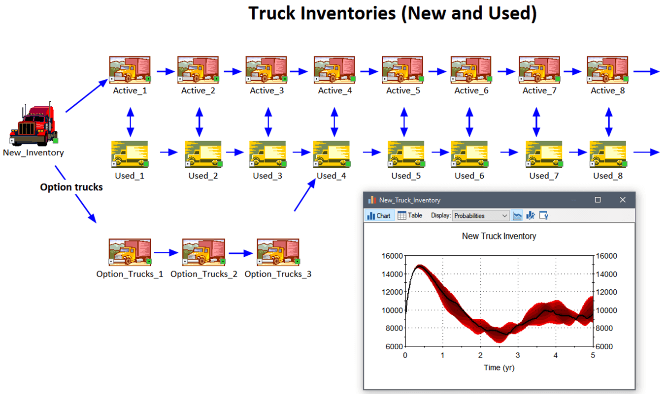 Truck Inventory (New and Used)