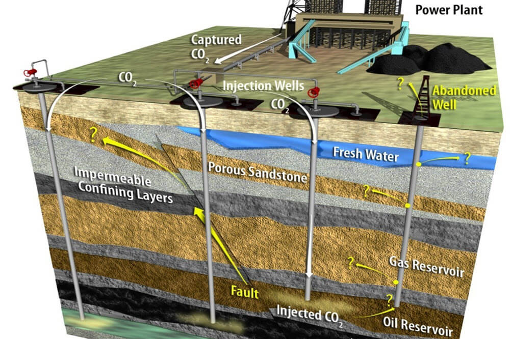 Evaluating Risks Associated with Geological CO2 Sequestration