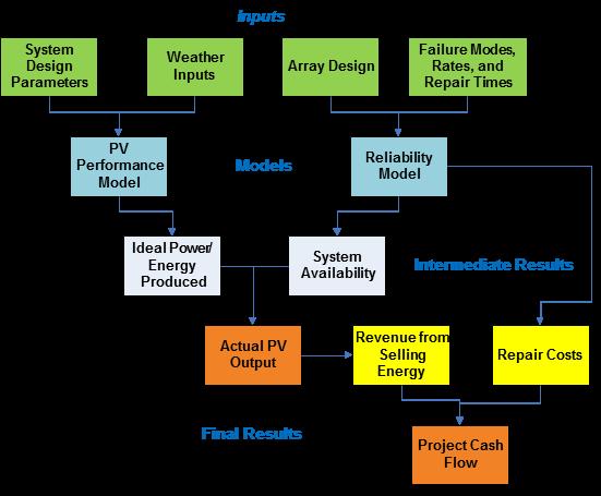 PV Conceptual Model