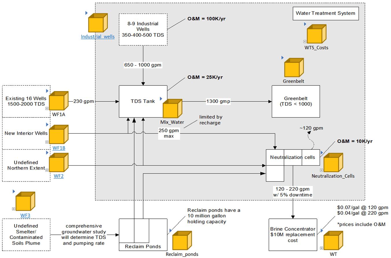 Smelter Model