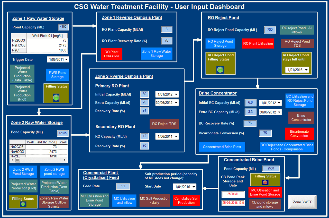 CSG Water Treatment Facility - User Input Dashboard