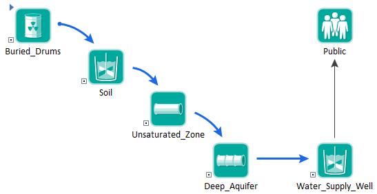 Pathway Diagram