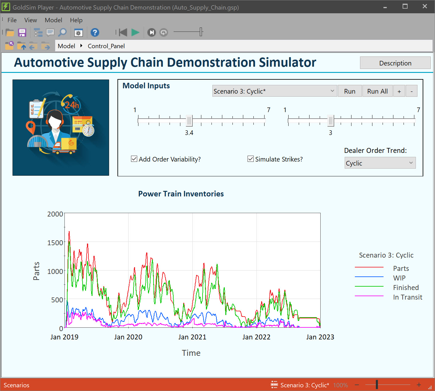 Auto Supply Chain Dashboard