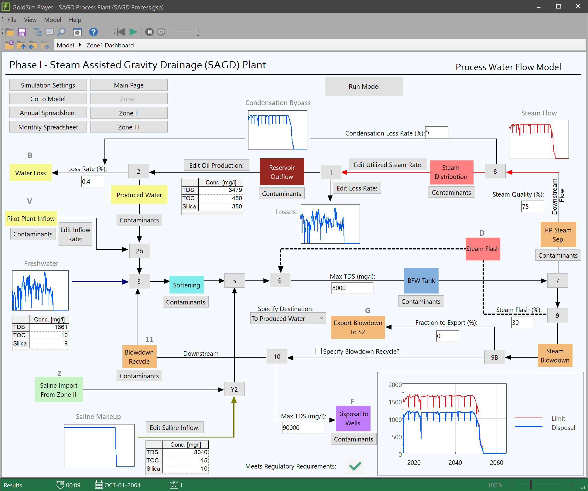 Process Modeling Dashboard