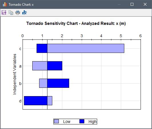 GoldSim Tornado Chart